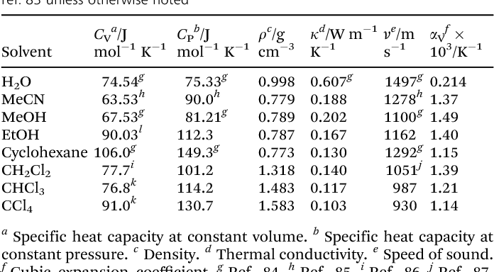 Table 1 Physical properties of the solvents required for the calculation of the solvent term at ambient temperature and pressure. The listed properties are from ref. 83 unless otherwise noted