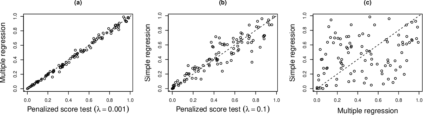Figure 3 for Inference in High Dimensions with the Penalized Score Test