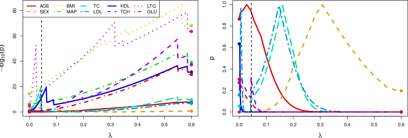 Figure 4 for Inference in High Dimensions with the Penalized Score Test