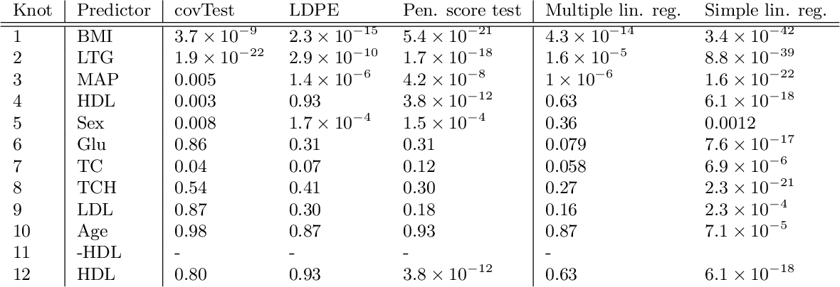 Figure 1 for Inference in High Dimensions with the Penalized Score Test