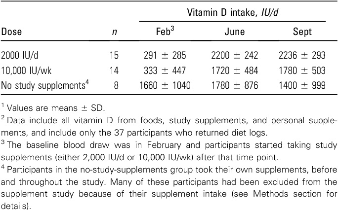 Table 2 from Response to vitamin D supplementation during