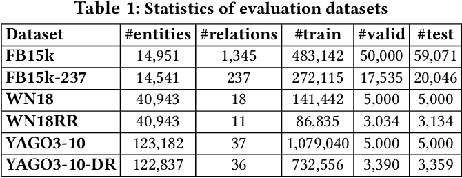 Figure 2 for Realistic Re-evaluation of Knowledge Graph Completion Methods: An Experimental Study
