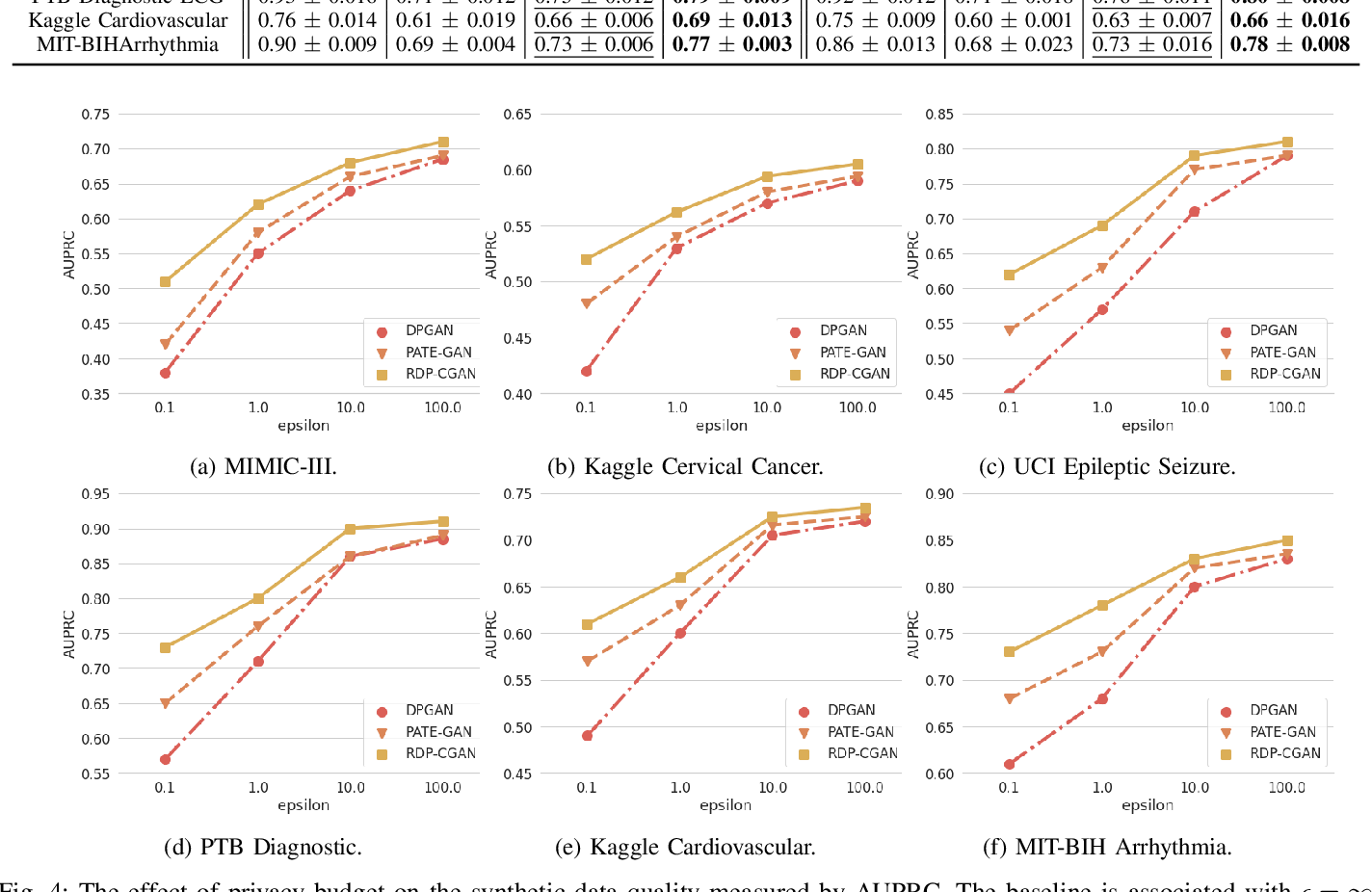 Figure 4 for Differentially Private Synthetic Medical Data Generation using Convolutional GANs