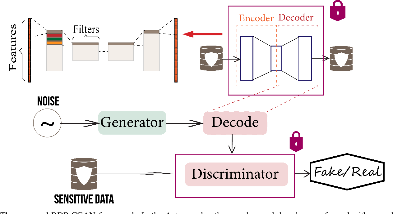 Figure 1 for Differentially Private Synthetic Medical Data Generation using Convolutional GANs