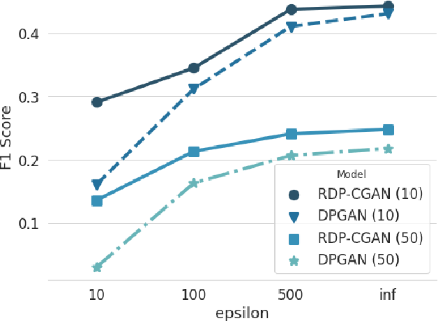 Figure 3 for Differentially Private Synthetic Medical Data Generation using Convolutional GANs