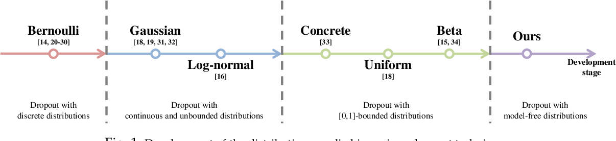 Figure 1 for Advanced Dropout: A Model-free Methodology for Bayesian Dropout Optimization