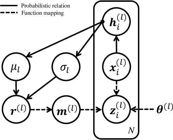Figure 3 for Advanced Dropout: A Model-free Methodology for Bayesian Dropout Optimization