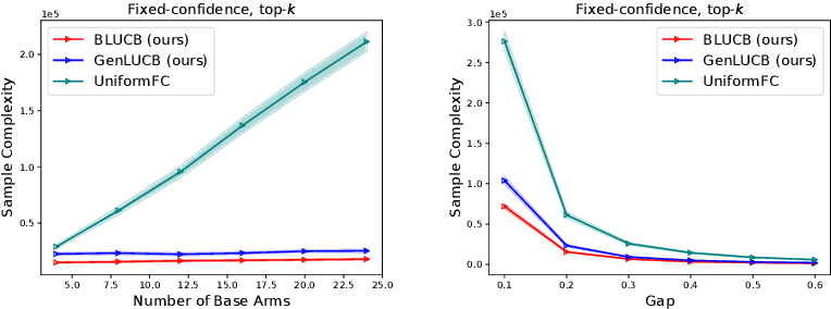 Figure 3 for Combinatorial Pure Exploration with Bottleneck Reward Function and its Extension to General Reward Functions