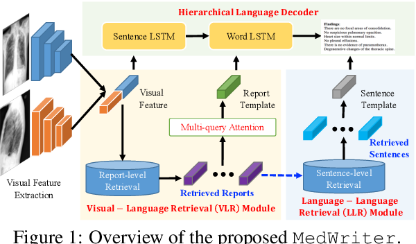 Figure 1 for Writing by Memorizing: Hierarchical Retrieval-based Medical Report Generation