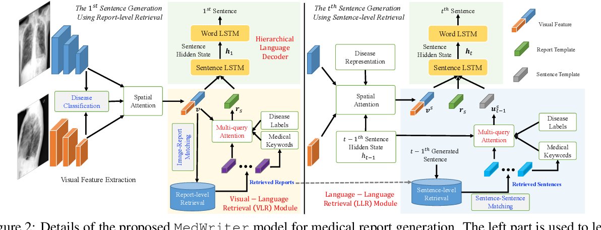 Figure 3 for Writing by Memorizing: Hierarchical Retrieval-based Medical Report Generation