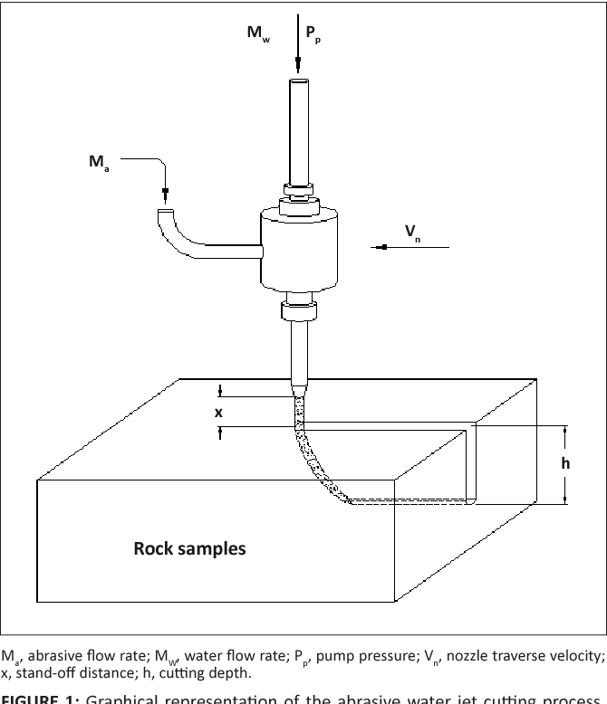 PDF] A correlation for predicting the abrasive water jet