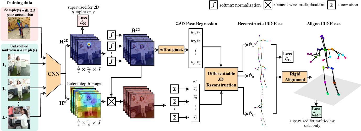 Figure 1 for Weakly-Supervised 3D Human Pose Learning via Multi-view Images in the Wild
