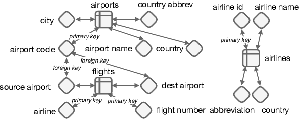 Figure 3 for RAT-SQL: Relation-Aware Schema Encoding and Linking for Text-to-SQL Parsers