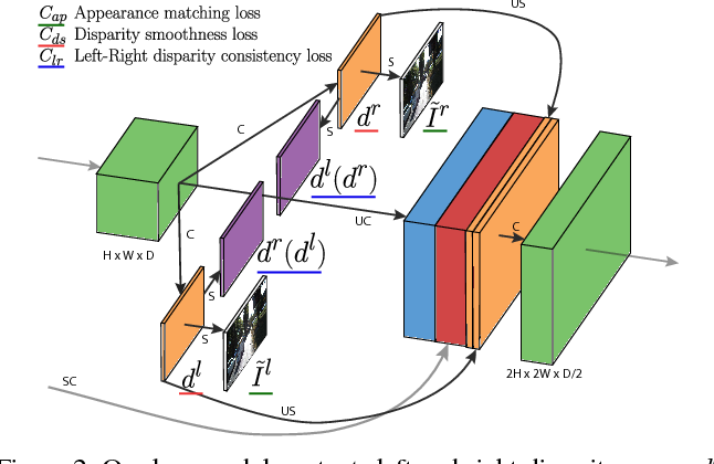 Figure 3 for Unsupervised Monocular Depth Estimation with Left-Right Consistency