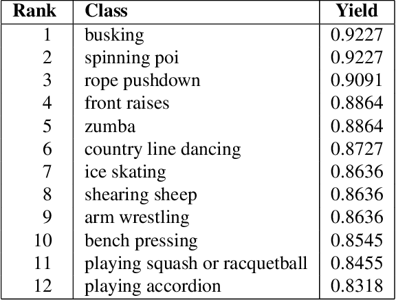 Figure 3 for A Short Note on the Kinetics-700 Human Action Dataset