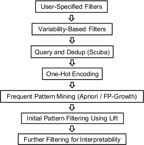 Figure 2 for Fast Dimensional Analysis for Root Cause Investigation in Large-Scale Service Environment