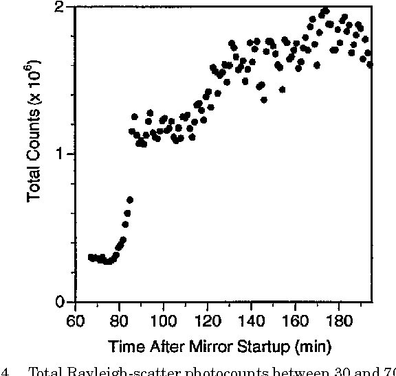 Figure 4 from Lidar measurements taken with a large-aperture