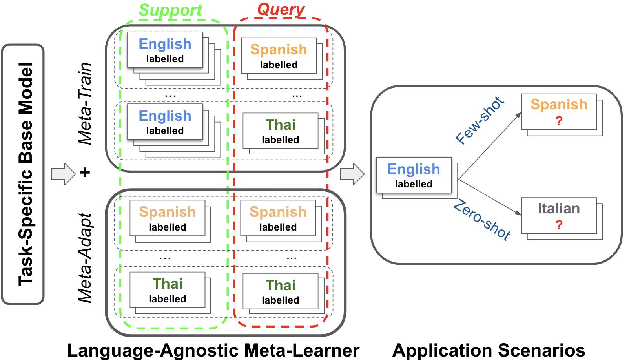 Figure 1 for X-METRA-ADA: Cross-lingual Meta-Transfer Learning Adaptation to Natural Language Understanding and Question Answering