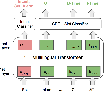 Figure 3 for X-METRA-ADA: Cross-lingual Meta-Transfer Learning Adaptation to Natural Language Understanding and Question Answering