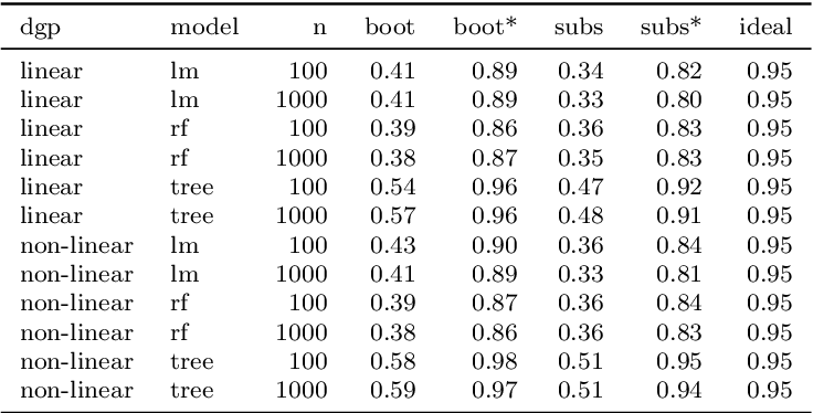 Figure 2 for Relating the Partial Dependence Plot and Permutation Feature Importance to the Data Generating Process