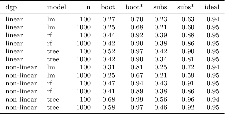 Figure 4 for Relating the Partial Dependence Plot and Permutation Feature Importance to the Data Generating Process