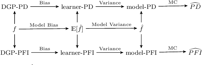 Figure 1 for Relating the Partial Dependence Plot and Permutation Feature Importance to the Data Generating Process