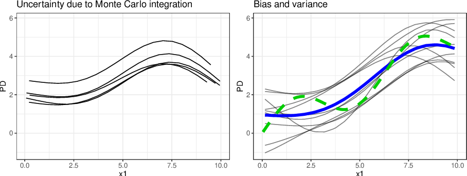 Figure 3 for Relating the Partial Dependence Plot and Permutation Feature Importance to the Data Generating Process
