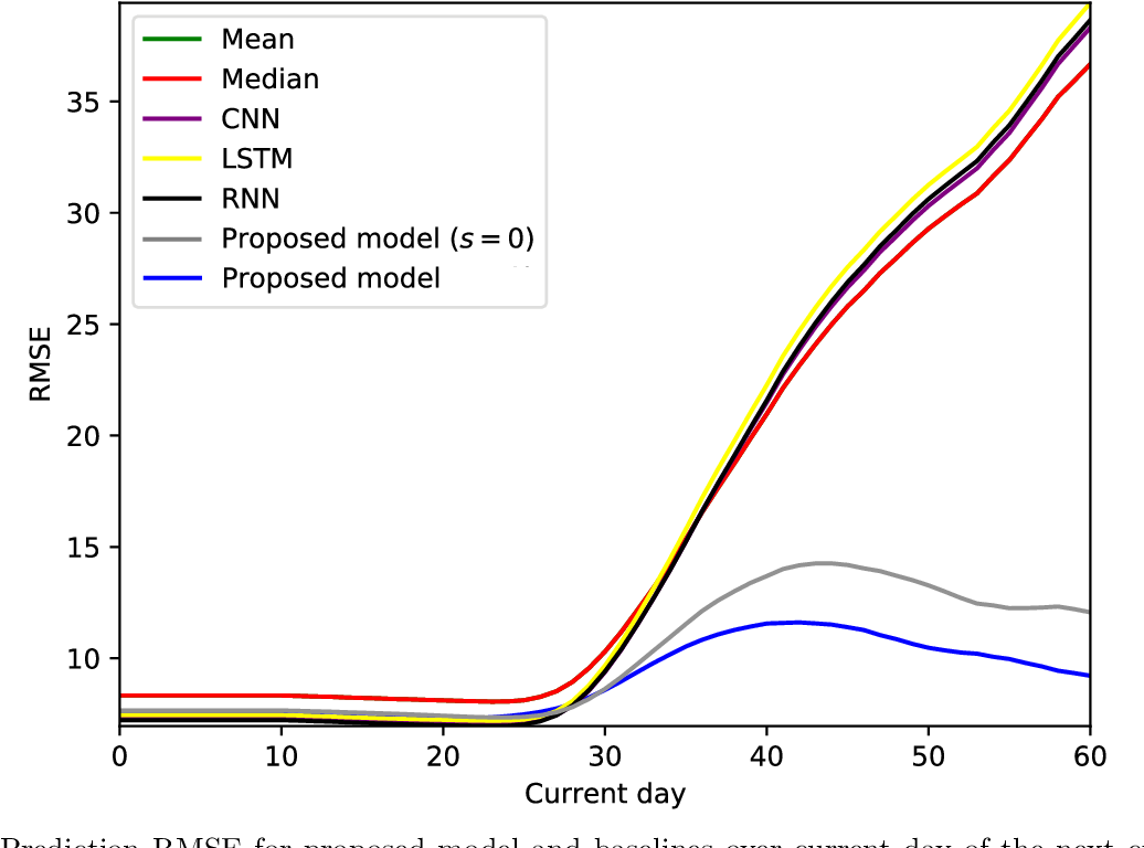 Figure 1 for A generative, predictive model for menstrual cycle lengths that accounts for potential self-tracking artifacts in mobile health data
