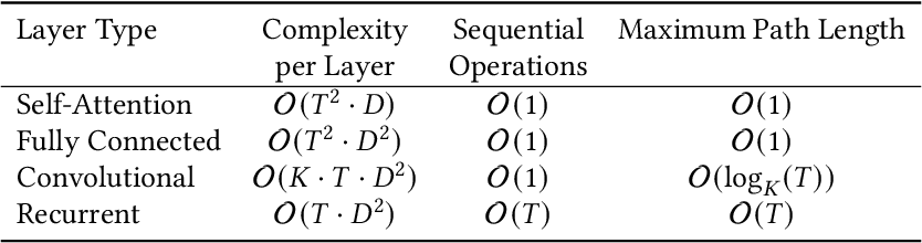 Figure 3 for A Survey of Transformers