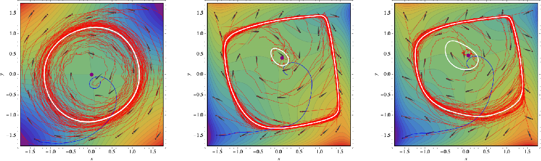 Figure 2 for The limits of min-max optimization algorithms: convergence to spurious non-critical sets