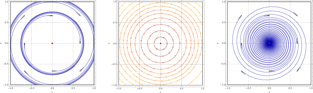 Figure 1 for The limits of min-max optimization algorithms: convergence to spurious non-critical sets