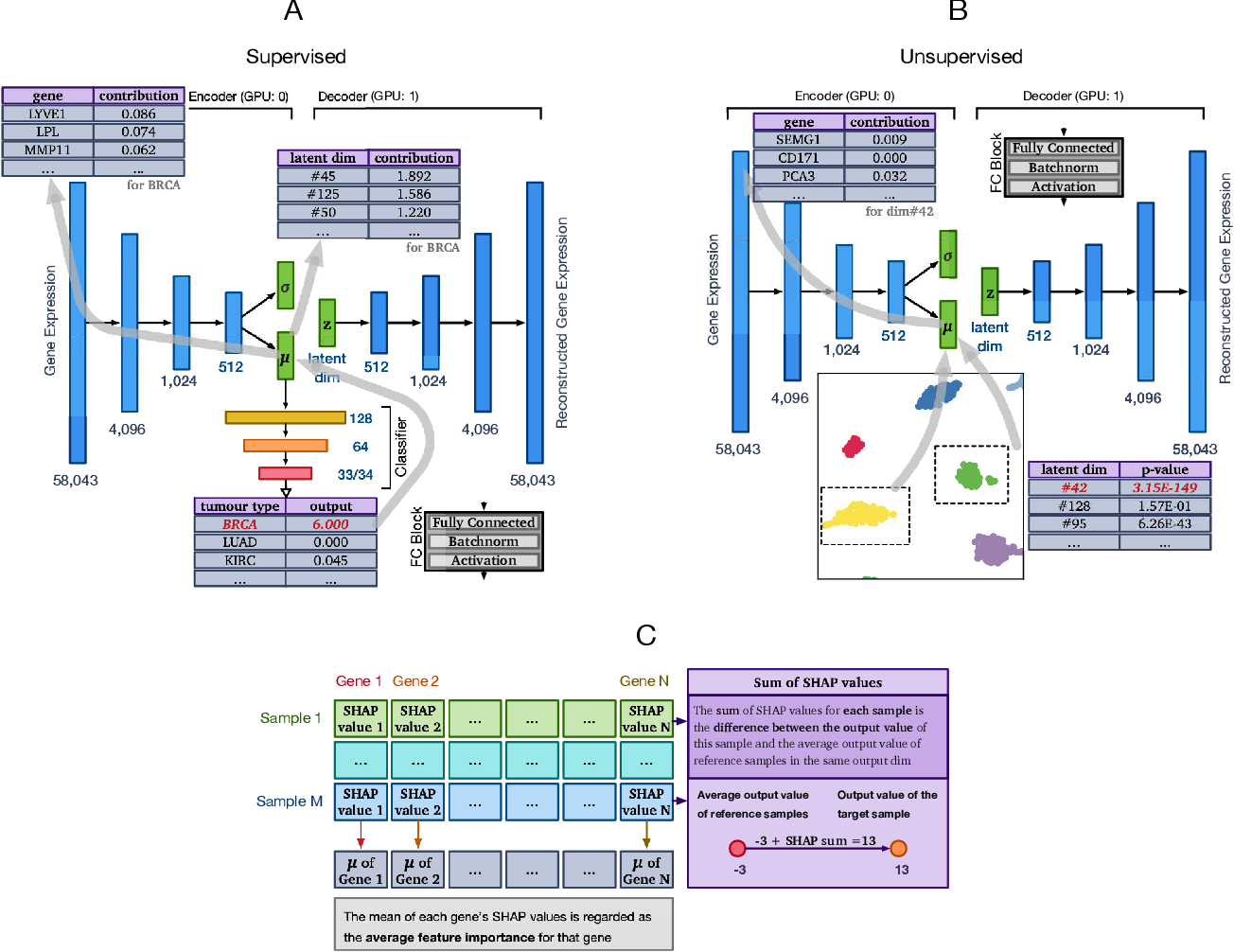 Figure 1 for XOmiVAE: an interpretable deep learning model for cancer classification using high-dimensional omics data