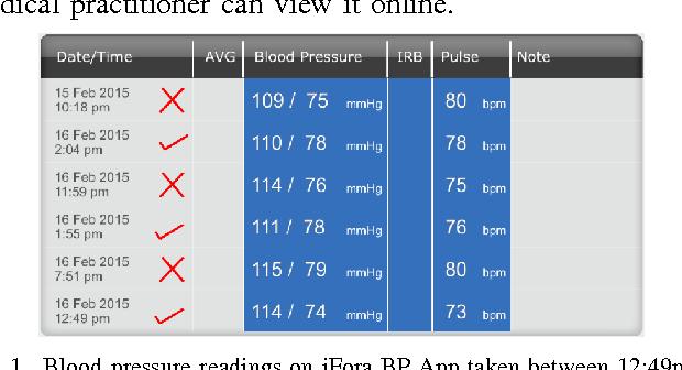 Fig. 1. Blood pressure readings on iFora BP App taken between 12:49pm to 2:04pm on 16 Feb