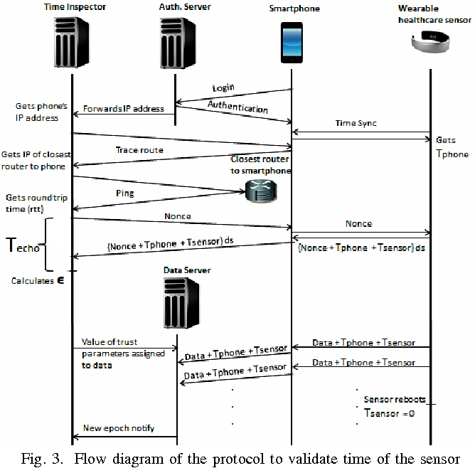 Fig. 3. Flow diagram of the protocol to validate time of the sensor