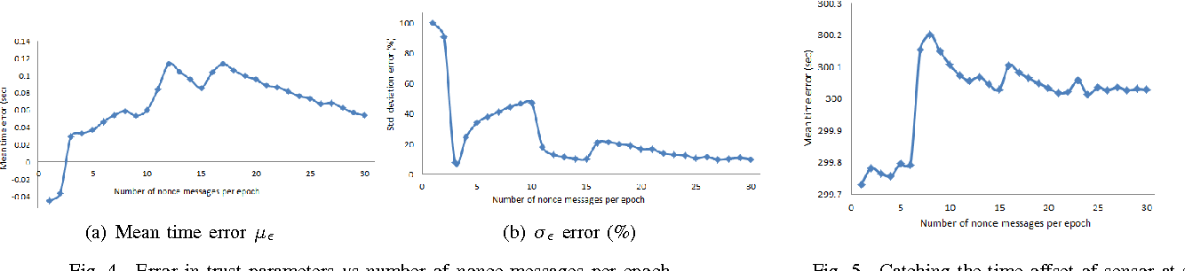 Fig. 4. Error in trust parameters vs number of nonce messages per epoch Fig. 5. Catching the time offset of sensor at server