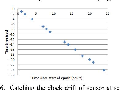 Fig. 6. Catching the clock drift of sensor at server