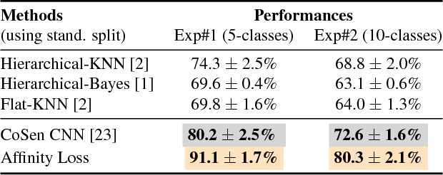 Figure 4 for Max-margin Class Imbalanced Learning with Gaussian Affinity