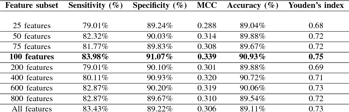 Figure 4 for RAFP-Pred: Robust Prediction of Antifreeze Proteins using Localized Analysis of n-Peptide Compositions