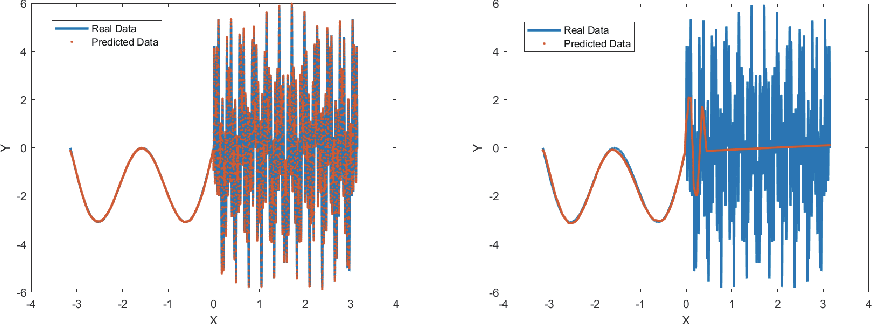 Figure 4 for A Phase Shift Deep Neural Network for High Frequency Wave Equations in Inhomogeneous Media