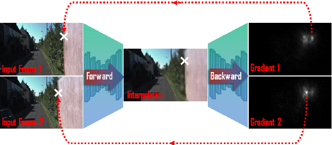 Figure 1 for Learning Image Matching by Simply Watching Video