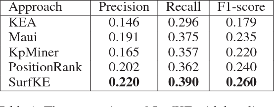 Figure 1 for Learning Feature Representations for Keyphrase Extraction