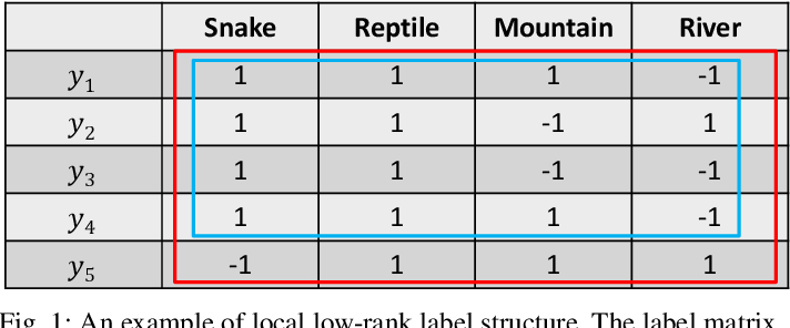 Figure 1 for Global Expanding, Local Shrinking: Discriminant Multi-label Learning with Missing Labels