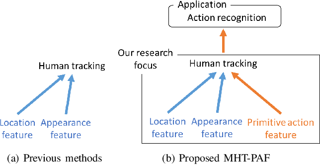 Figure 1 for Multiple Human Tracking using Multi-Cues including Primitive Action Features
