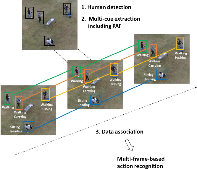 Figure 2 for Multiple Human Tracking using Multi-Cues including Primitive Action Features