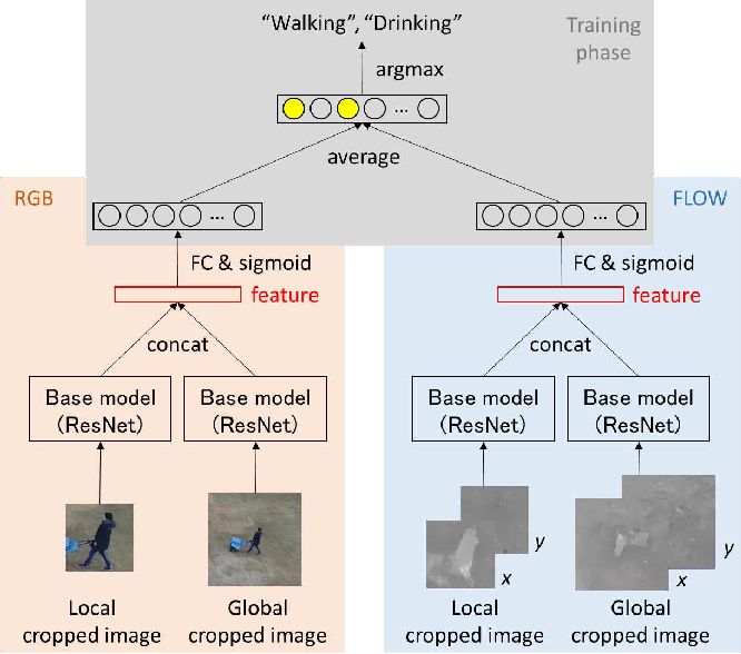 Figure 3 for Multiple Human Tracking using Multi-Cues including Primitive Action Features