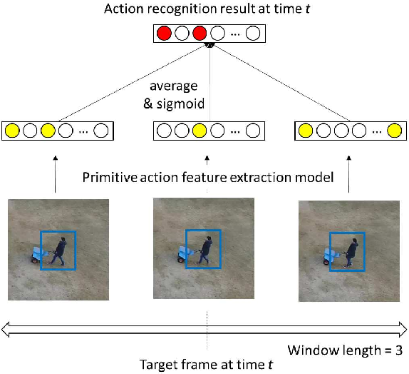 Figure 4 for Multiple Human Tracking using Multi-Cues including Primitive Action Features