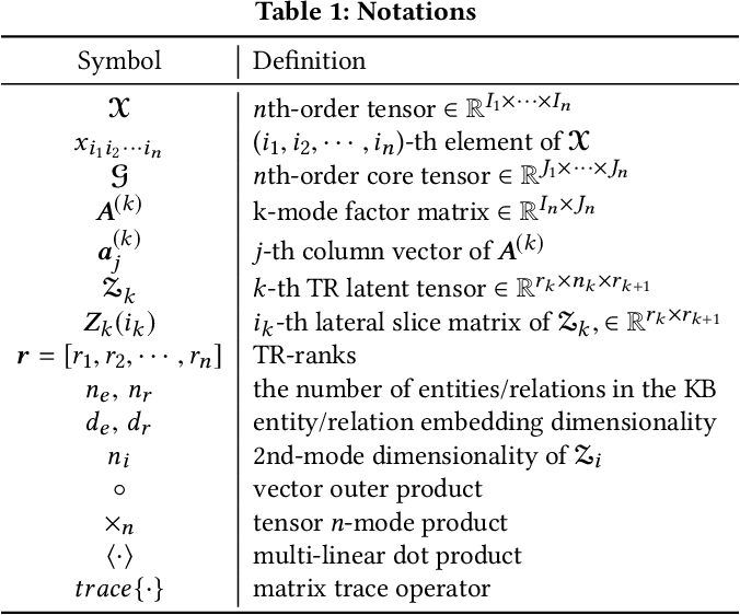 Figure 1 for Generalizing Tensor Decomposition for N-ary Relational Knowledge Bases