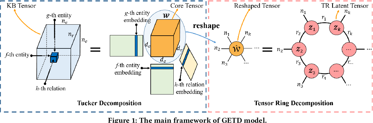 Figure 2 for Generalizing Tensor Decomposition for N-ary Relational Knowledge Bases