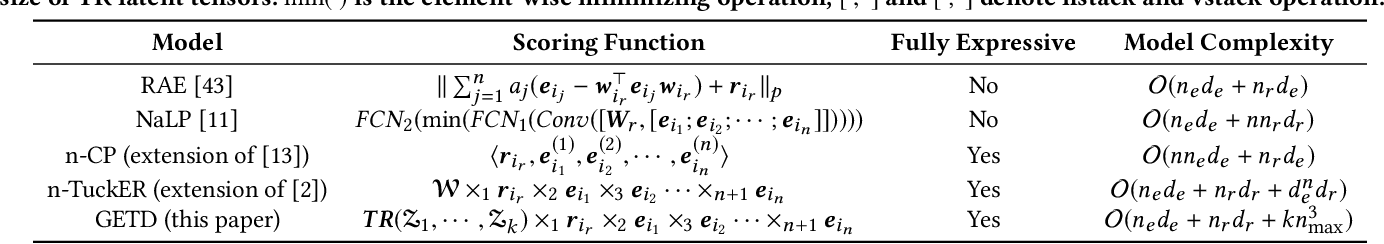 Figure 3 for Generalizing Tensor Decomposition for N-ary Relational Knowledge Bases