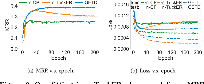 Figure 4 for Generalizing Tensor Decomposition for N-ary Relational Knowledge Bases